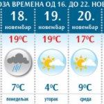 Meteorolozi prognoziraju uglavnom suvo i toplo vreme: Zime još ni na vidiku